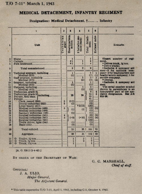 Table of Organization, T/O 7-11 dated 1 March 1943, illustrating the Medical Detachment of an Infantry Regiment