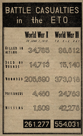 "Wartime chart showing the comparison between battle casualties of World War 1 and WW2 in the ETO""American Enterprise in Europe - The Rôle of the SOS in the defeat of Germany"". Printed by Chief Information & Education Division, USFET, Paris, France, June 1945"