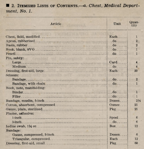 Itemized List of Contents of a Medical Department Chest No. 1