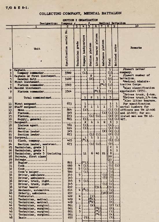 Illustration showing Officers and Enlisted Men's MOS Numbers, taken from T/O & E 8-1, dated 14 February 1945, Collecting Company, Medical Battalion.