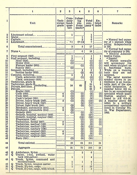 Vintage document illustrating T/O & E 8-510, Field Hospital, dated February 28, 1942