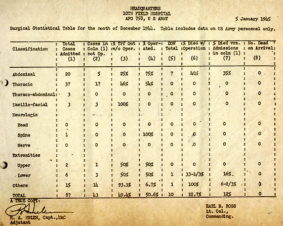 Copy of vintage document, dated 5 January 1945, showing some surgical statistics of the 10th Field Hospital for the month of December 1944.