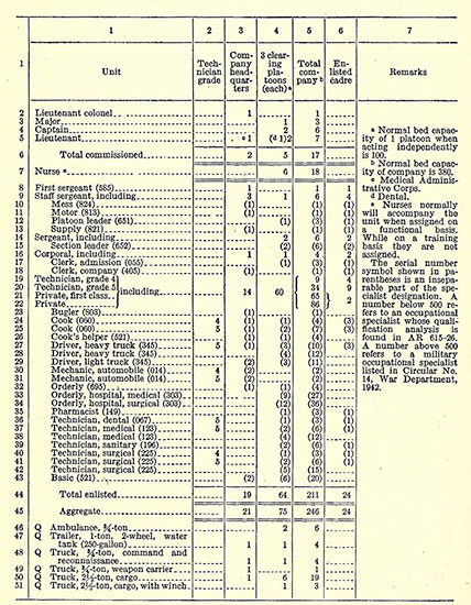 Copy of T/O & E 8-510, for a 400-bed Field Hospital, dated 28 February 1942. Changes in organization were gradually introduced and in comparison with 1942, T/O & E 8-510, dated 28 September 1943, numbered 22 Officers, 18 Nurses, and 230 Enlisted Men, i.e. an aggregate personnel strength of 230.