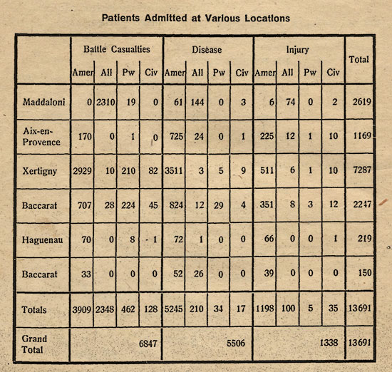 1944 statistics illustrating the number of patients admitted at the various locations occupied by the 27th Evacuations Hospital during their stay overseas.