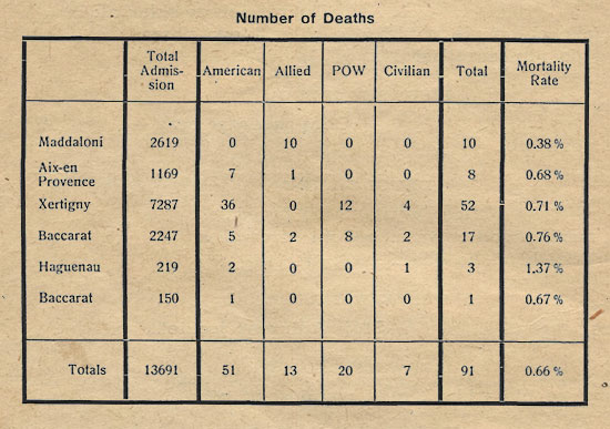 1944 statistics ilustrating the mortality rate vs. the number of total admissions at the various sites occupied by the 27th Evacuation Hospital.