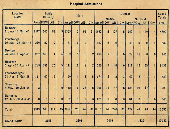 1945 statistics illustrating the number of patients admitted at the various locations occupied by the 27th Evacuation Hospital.